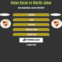 Dejan Karan vs Martin Juhar h2h player stats