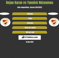 Dejan Karan vs Yannick Ndzoumou h2h player stats