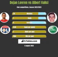 Dejan Lovren vs Albert Vallci h2h player stats
