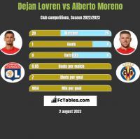 Dejan Lovren vs Alberto Moreno h2h player stats