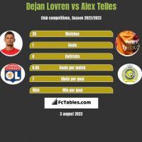 Dejan Lovren vs Alex Telles h2h player stats