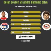 Dejan Lovren vs Andre Ramalho Silva h2h player stats