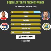 Dejan Lovren vs Andreas Ulmer h2h player stats