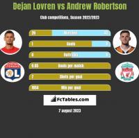 Dejan Lovren vs Andrew Robertson h2h player stats