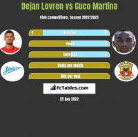 Dejan Lovren vs Cuco Martina h2h player stats