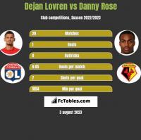 Dejan Lovren vs Danny Rose h2h player stats