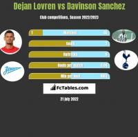 Dejan Lovren vs Davinson Sanchez h2h player stats