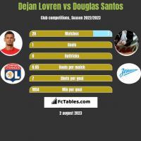 Dejan Lovren vs Douglas Santos h2h player stats