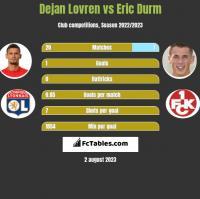 Dejan Lovren vs Eric Durm h2h player stats
