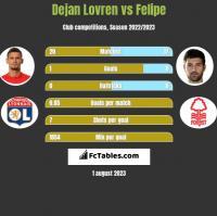 Dejan Lovren vs Felipe h2h player stats