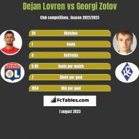 Dejan Lovren vs Georgi Zotov h2h player stats