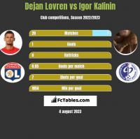 Dejan Lovren vs Igor Kalinin h2h player stats
