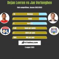 Dejan Lovren vs Jan Vertonghen h2h player stats