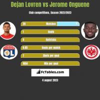Dejan Lovren vs Jerome Onguene h2h player stats
