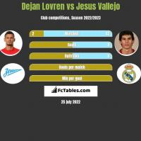 Dejan Lovren vs Jesus Vallejo h2h player stats