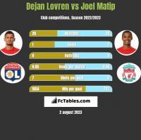Dejan Lovren vs Joel Matip h2h player stats