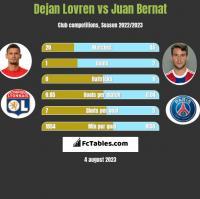 Dejan Lovren vs Juan Bernat h2h player stats