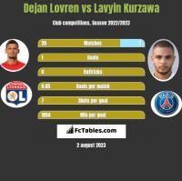 Dejan Lovren vs Lavyin Kurzawa h2h player stats