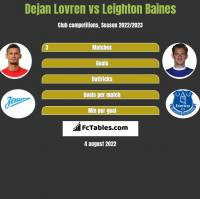 Dejan Lovren vs Leighton Baines h2h player stats