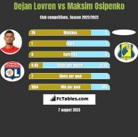 Dejan Lovren vs Maksim Osipenko h2h player stats