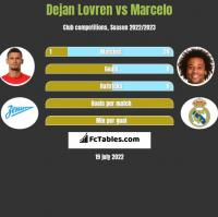 Dejan Lovren vs Marcelo h2h player stats
