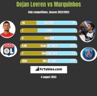 Dejan Lovren vs Marquinhos h2h player stats