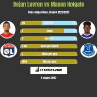 Dejan Lovren vs Mason Holgate h2h player stats