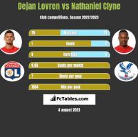 Dejan Lovren vs Nathaniel Clyne h2h player stats