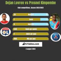 Dejan Lovren vs Presnel Kimpembe h2h player stats