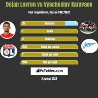 Dejan Lovren vs Vyacheslav Karavaev h2h player stats