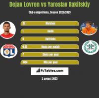 Dejan Lovren vs Yaroslav Rakitskiy h2h player stats