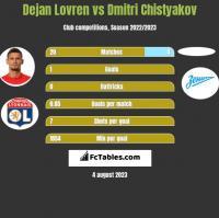 Dejan Lovren vs Dmitri Chistyakov h2h player stats