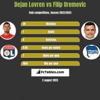 Dejan Lovren vs Filip Uremovic h2h player stats