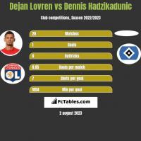 Dejan Lovren vs Dennis Hadzikadunic h2h player stats