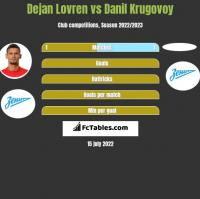 Dejan Lovren vs Danil Krugovoy h2h player stats