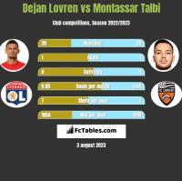 Dejan Lovren vs Montassar Talbi h2h player stats