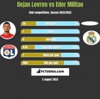 Dejan Lovren vs Eder Militao h2h player stats