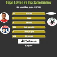 Dejan Lovren vs Ilya Samoshnikov h2h player stats