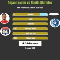 Dejan Lovren vs Danila Khotulev h2h player stats