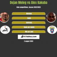Dejan Meleg vs Alex Kakuba h2h player stats