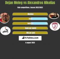 Dejan Meleg vs Alexandros Nikolias h2h player stats