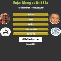 Dejan Meleg vs Andi Lila h2h player stats