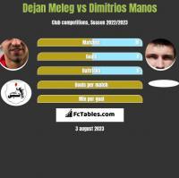 Dejan Meleg vs Dimitrios Manos h2h player stats