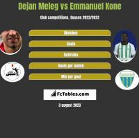 Dejan Meleg vs Emmanuel Kone h2h player stats