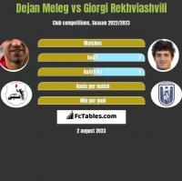Dejan Meleg vs Giorgi Rekhviashvili h2h player stats