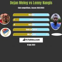 Dejan Meleg vs Lenny Nangis h2h player stats