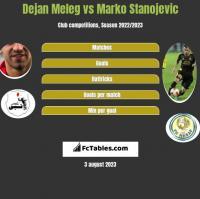 Dejan Meleg vs Marko Stanojevic h2h player stats