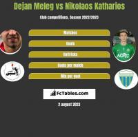 Dejan Meleg vs Nikolaos Katharios h2h player stats
