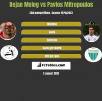 Dejan Meleg vs Pavlos Mitropoulos h2h player stats