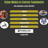 Dejan Meleg vs Savvas Tsambouris h2h player stats
